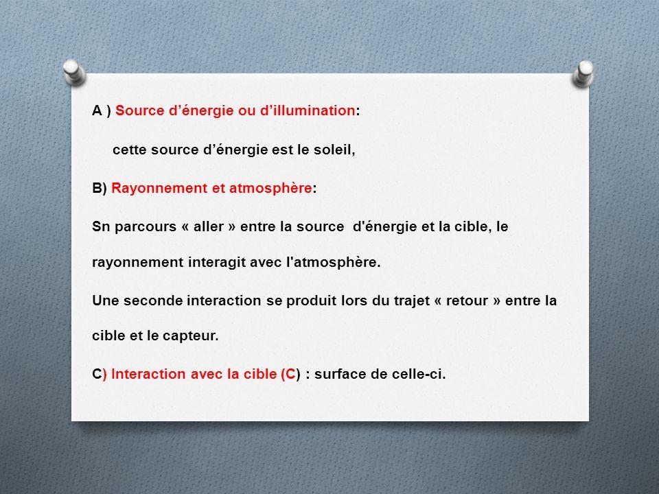A ) Source d'énergie ou d'illumination: