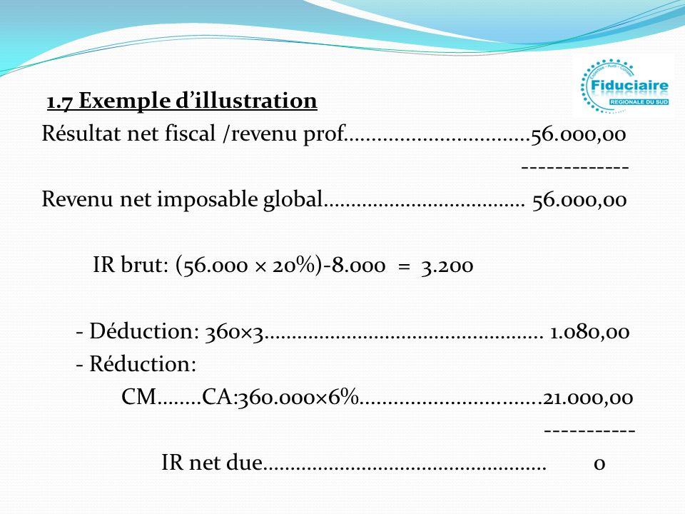 1. 7 Exemple d'illustration Résultat net fiscal /revenu prof…. 56