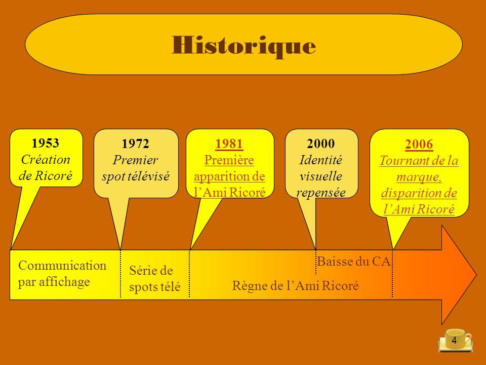 Historique 1953 Création de Ricoré 1953 Création de Ricoré