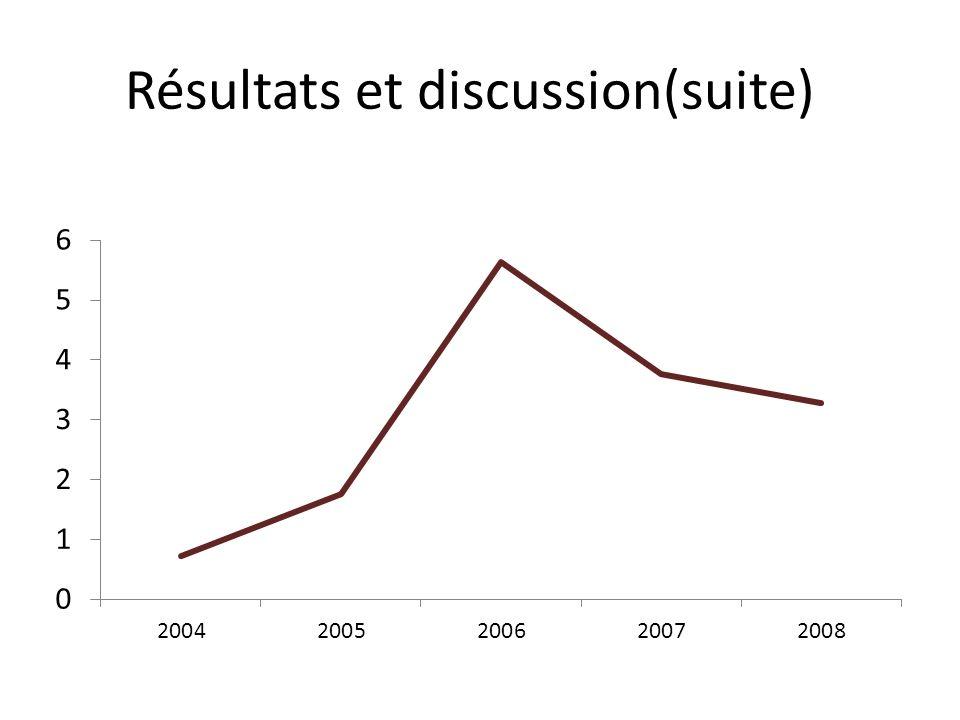 Résultats et discussion(suite)