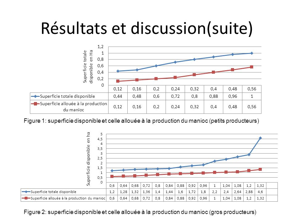 Résultats et discussion(suite)