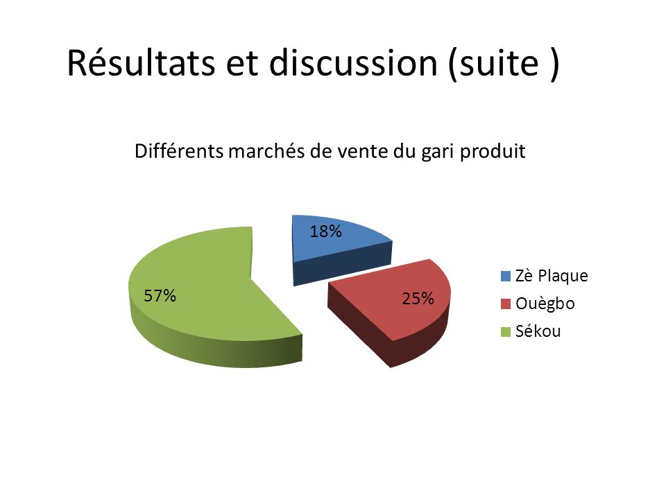 Résultats et discussion (suite )