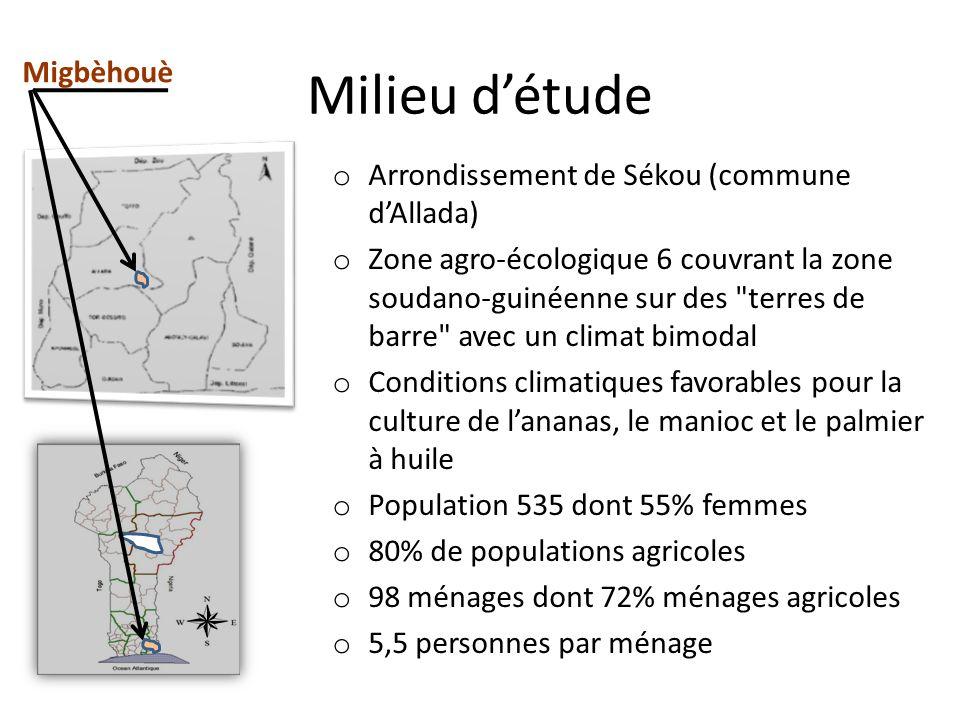 Milieu d'étude Migbèhouè Arrondissement de Sékou (commune d'Allada)