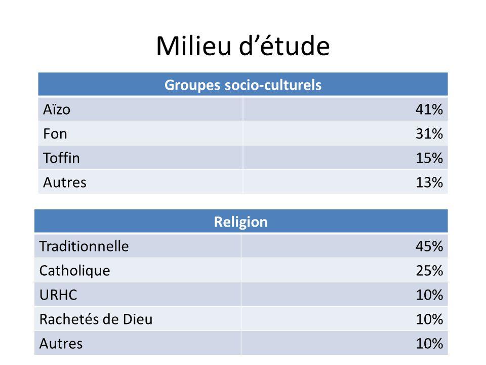 Groupes socio-culturels