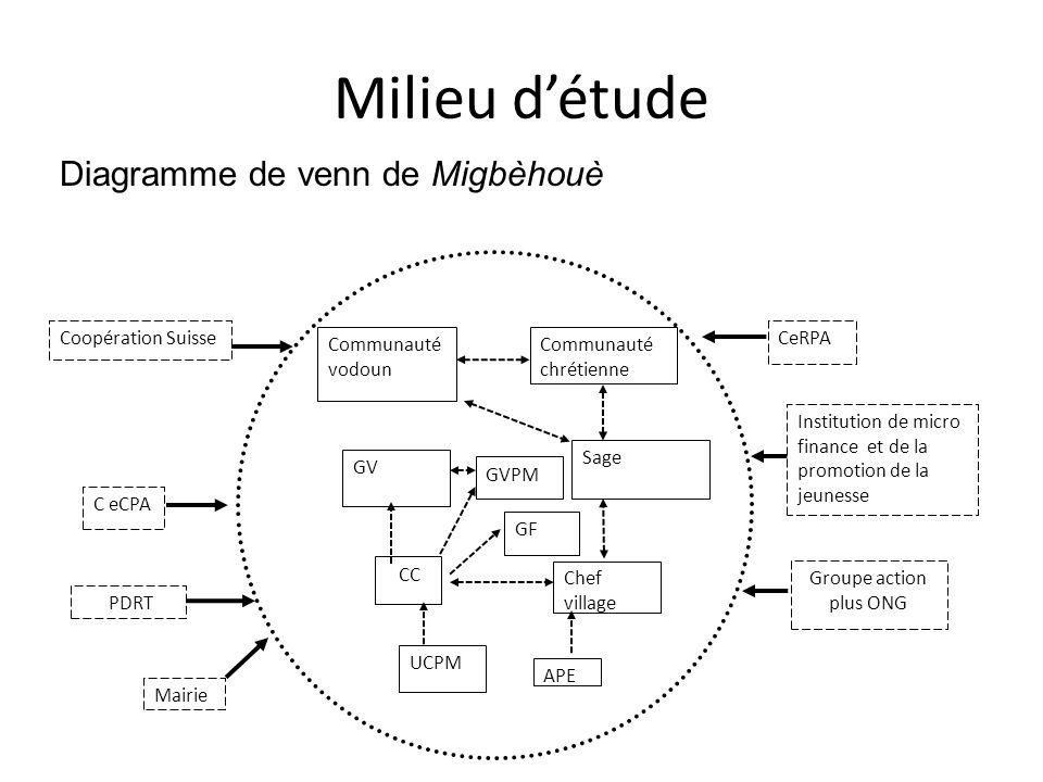 Milieu d'étude Diagramme de venn de Migbèhouè Coopération Suisse CeRPA