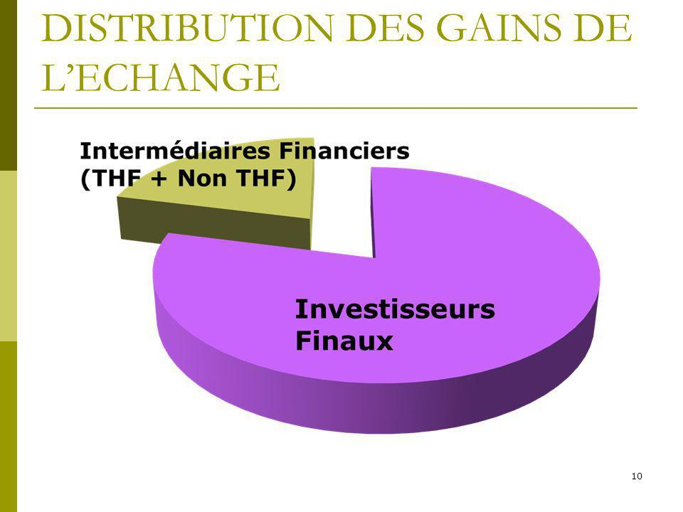 DISTRIBUTION DES GAINS DE L'ECHANGE