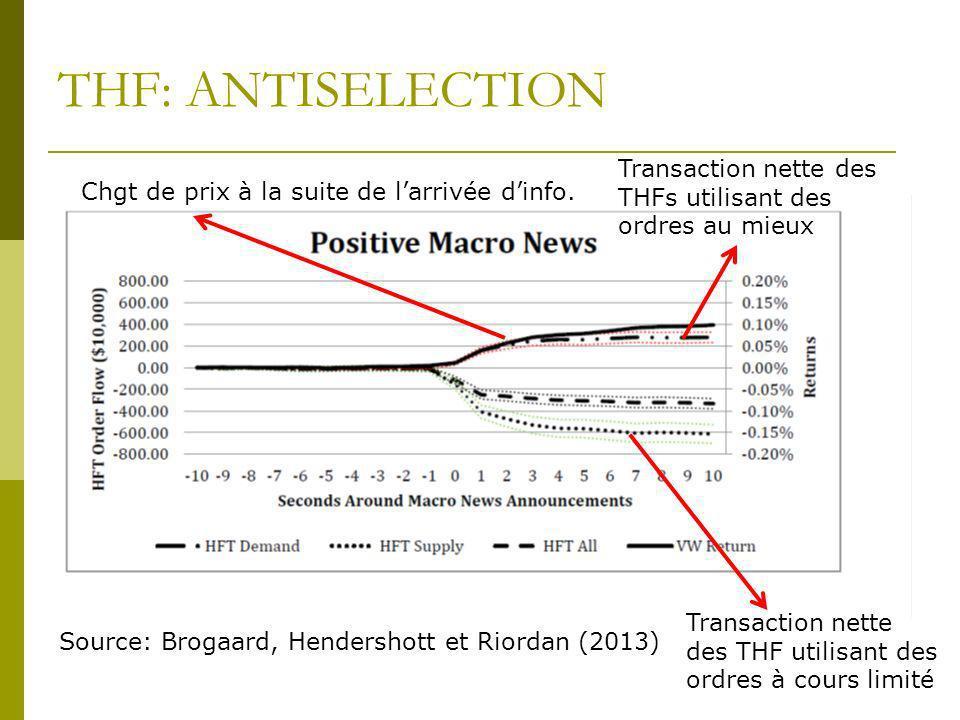 THF: ANTISELECTION Transaction nette des THFs utilisant des ordres au mieux. Chgt de prix à la suite de l'arrivée d'info.
