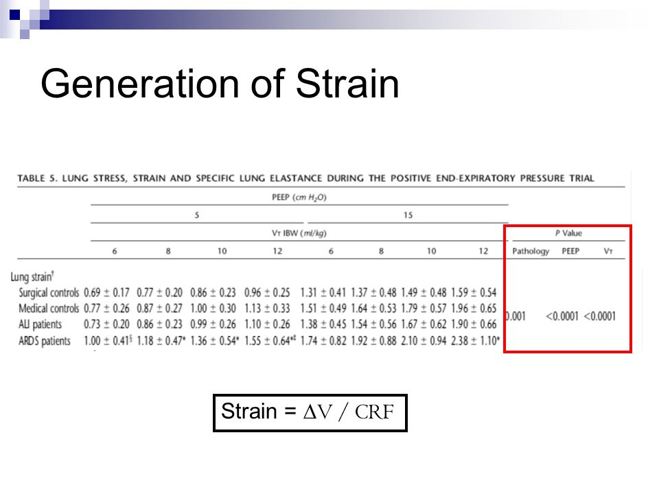 Generation of Strain Strain = ∆V / CRF