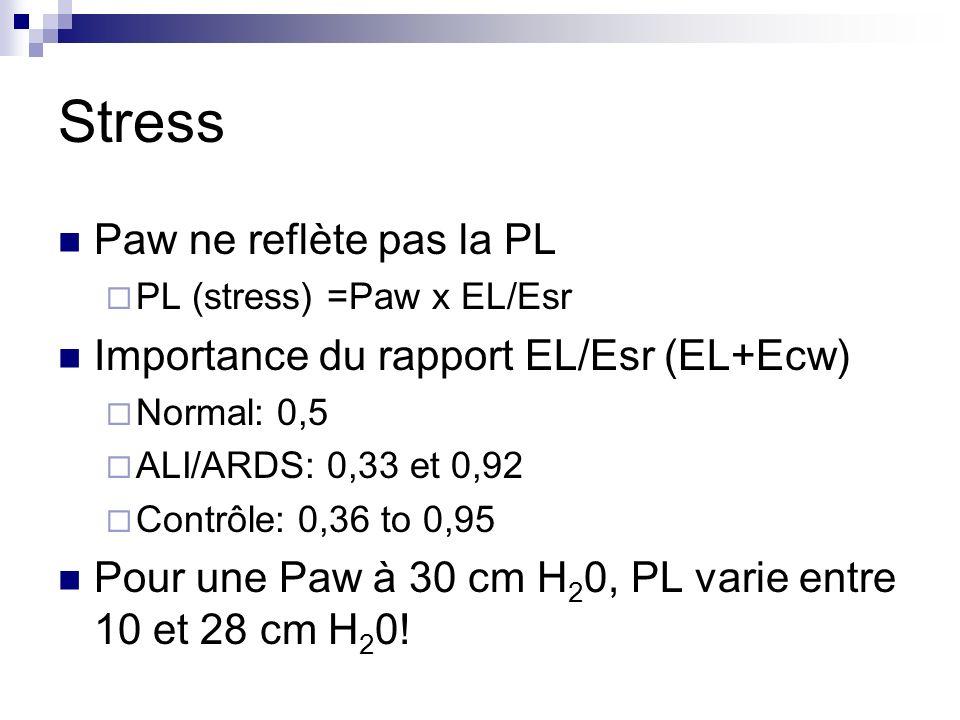 Stress Paw ne reflète pas la PL Importance du rapport EL/Esr (EL+Ecw)