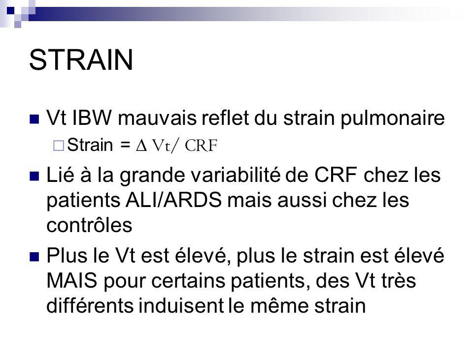 STRAIN Vt IBW mauvais reflet du strain pulmonaire