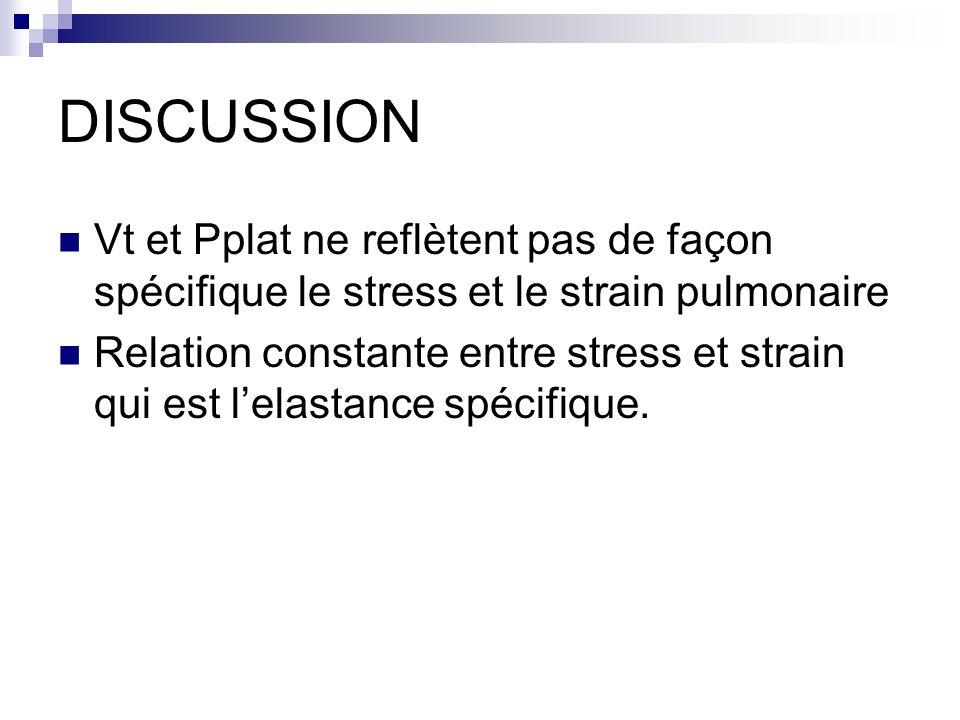 DISCUSSION Vt et Pplat ne reflètent pas de façon spécifique le stress et le strain pulmonaire.