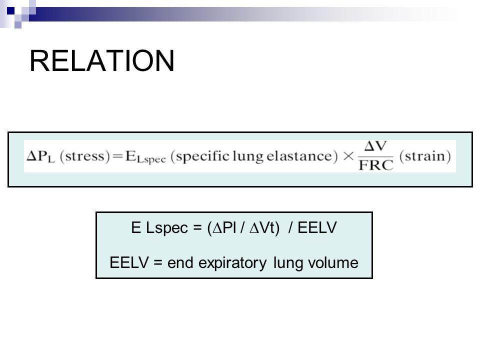 RELATION E Lspec = (∆Pl / ∆Vt) / EELV