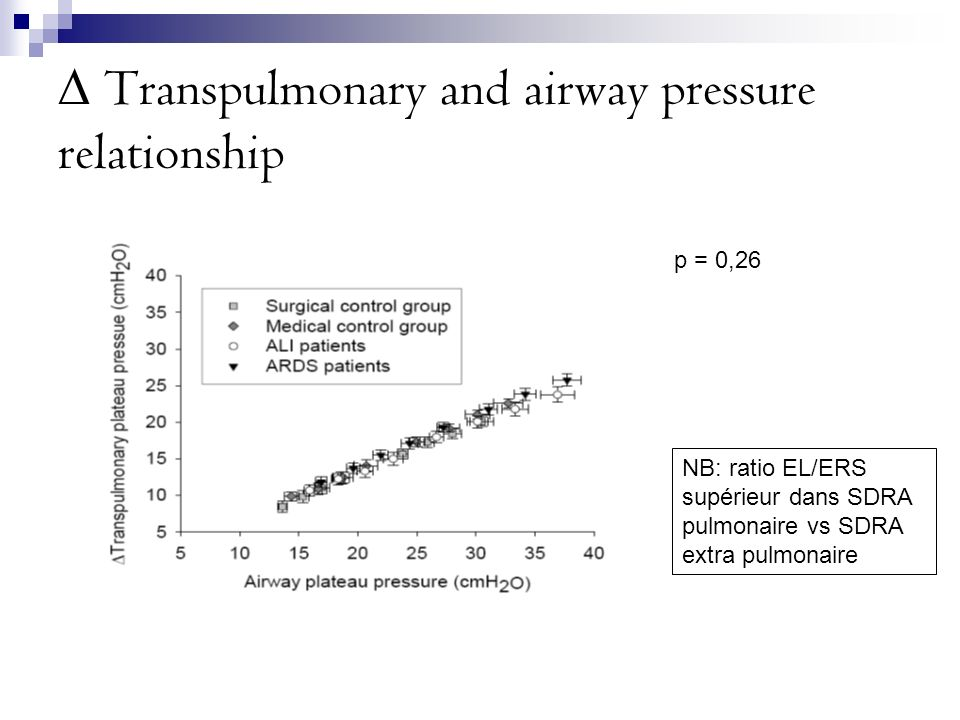 ∆ Transpulmonary and airway pressure relationship