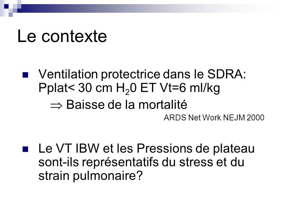 Le contexte Ventilation protectrice dans le SDRA: Pplat< 30 cm H20 ET Vt=6 ml/kg.  Baisse de la mortalité.