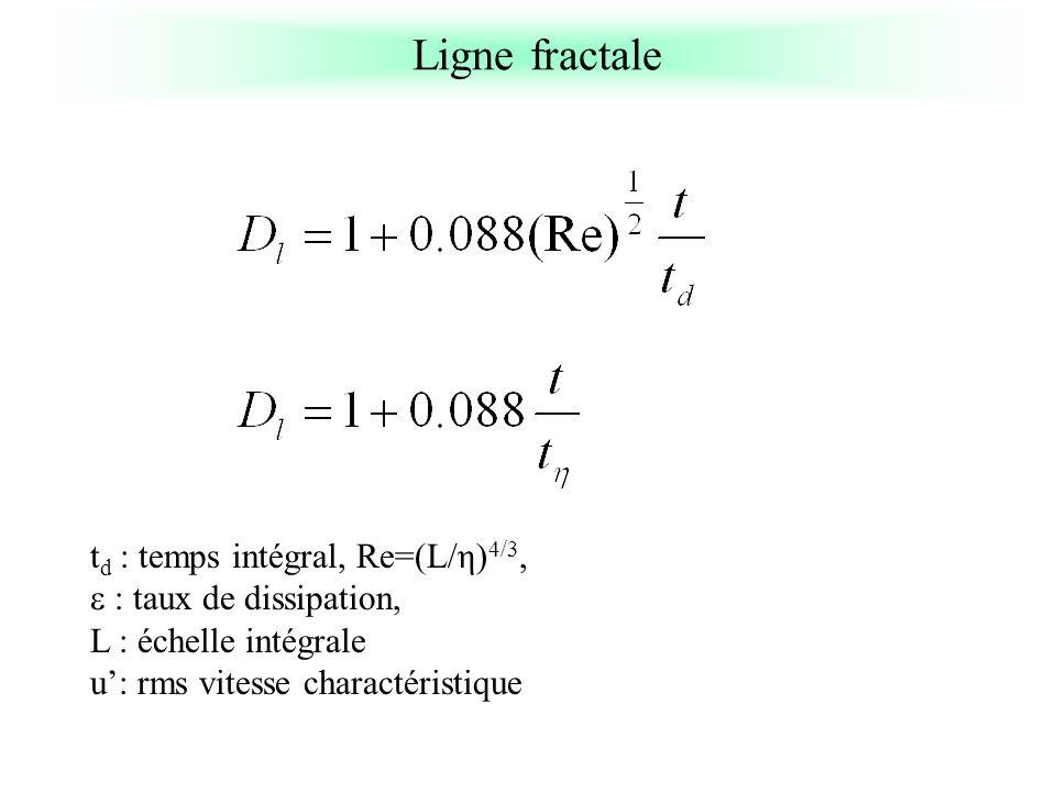 Ligne fractale td : temps intégral, Re=(L/η)4/3,