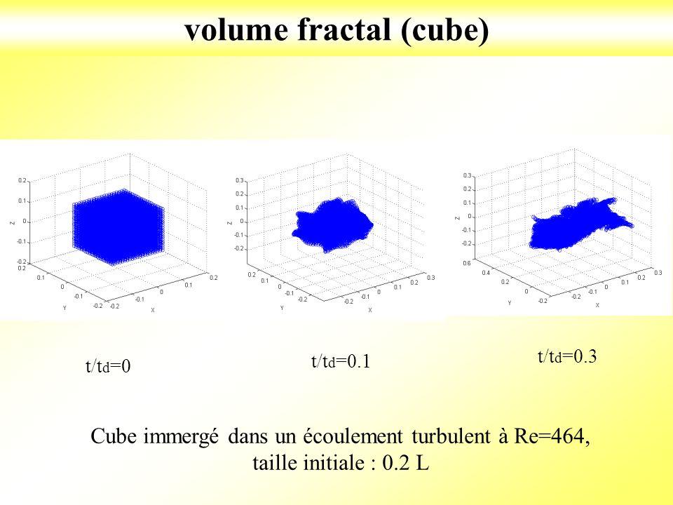 Cube immergé dans un écoulement turbulent à Re=464,