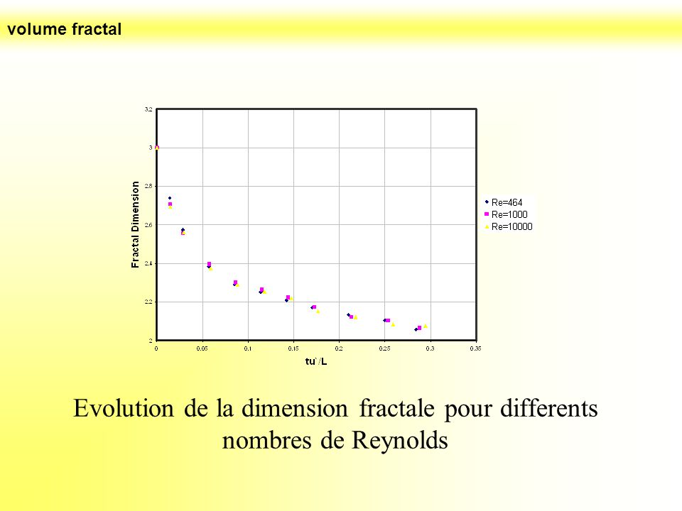Evolution de la dimension fractale pour differents nombres de Reynolds