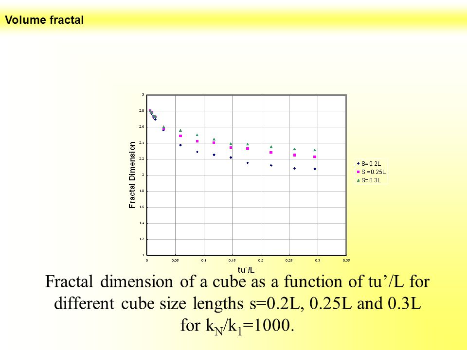 Volume fractal Fractal dimension of a cube as a function of tu'/L for different cube size lengths s=0.2L, 0.25L and 0.3L for kN/k1=1000.