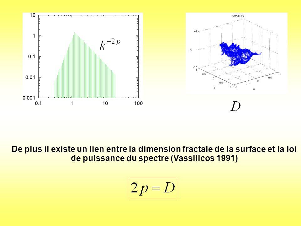 De plus il existe un lien entre la dimension fractale de la surface et la loi de puissance du spectre (Vassilicos 1991)