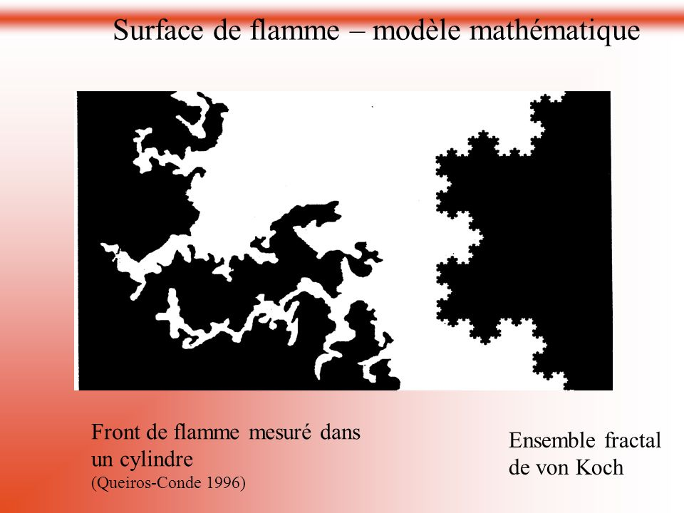 Surface de flamme – modèle mathématique
