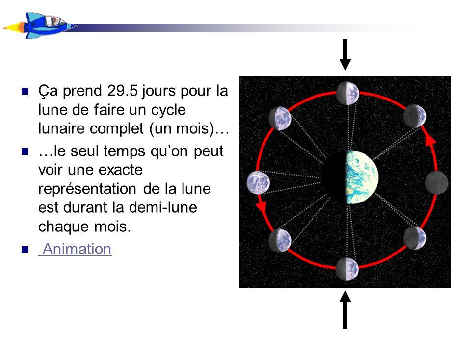 Ça prend 29.5 jours pour la lune de faire un cycle lunaire complet (un mois)…