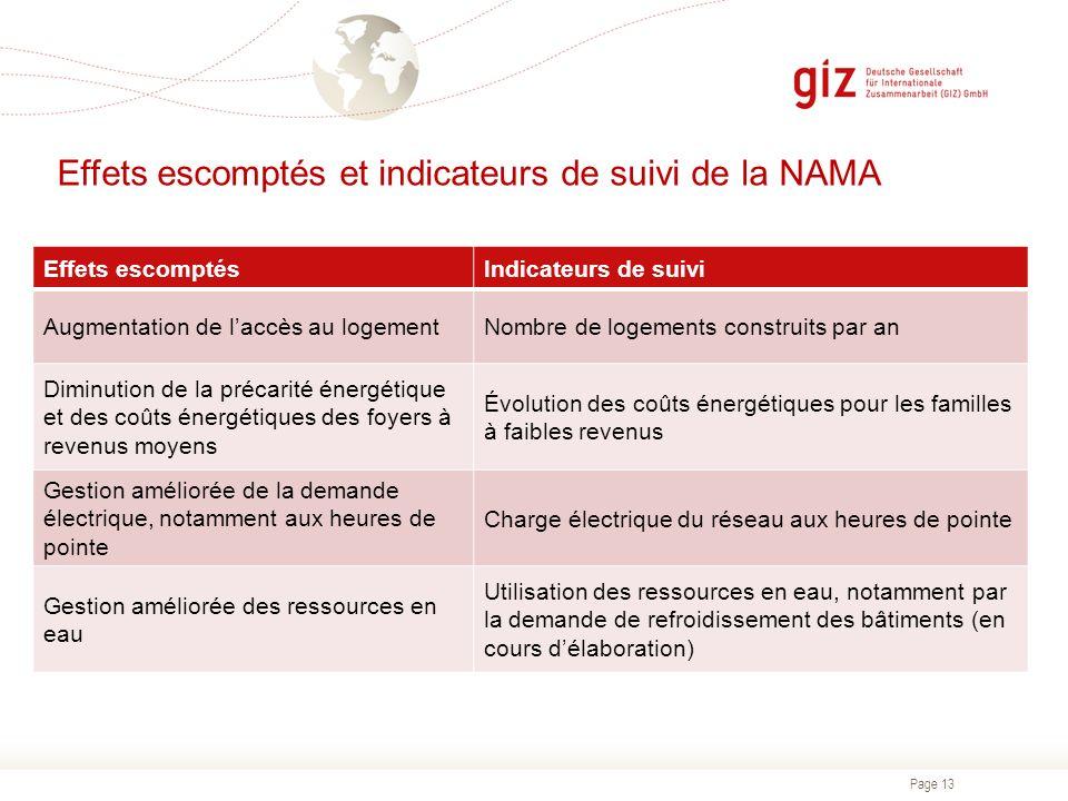 Effets escomptés et indicateurs de suivi de la NAMA