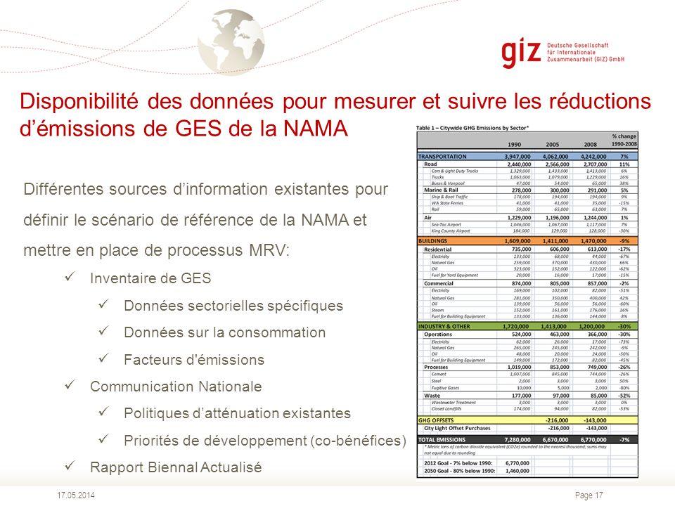Disponibilité des données pour mesurer et suivre les réductions d'émissions de GES de la NAMA