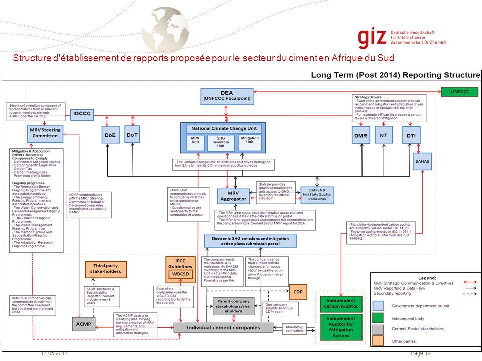 Structure d établissement de rapports proposée pour le secteur du ciment en Afrique du Sud