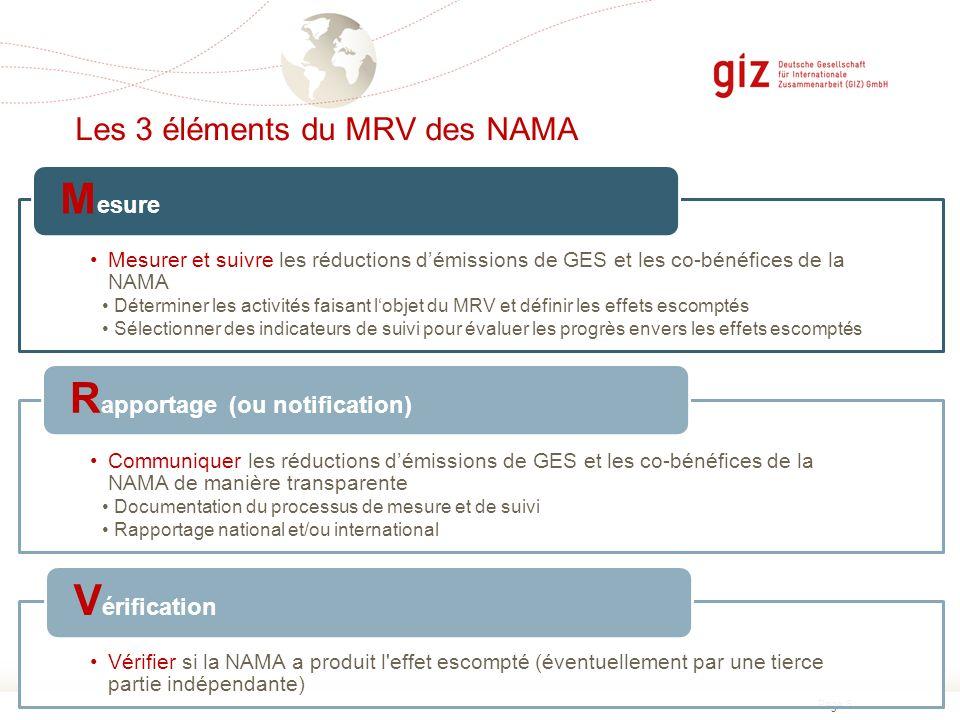 Les 3 éléments du MRV des NAMA