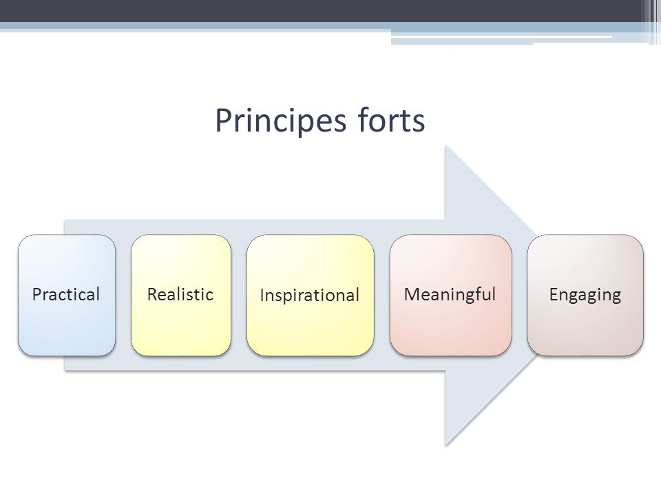 Principes forts Practical Realistic Inspirational Meaningful Engaging