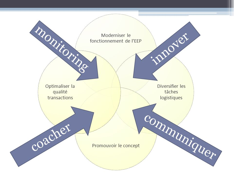 innover monitoring communiquer coacher