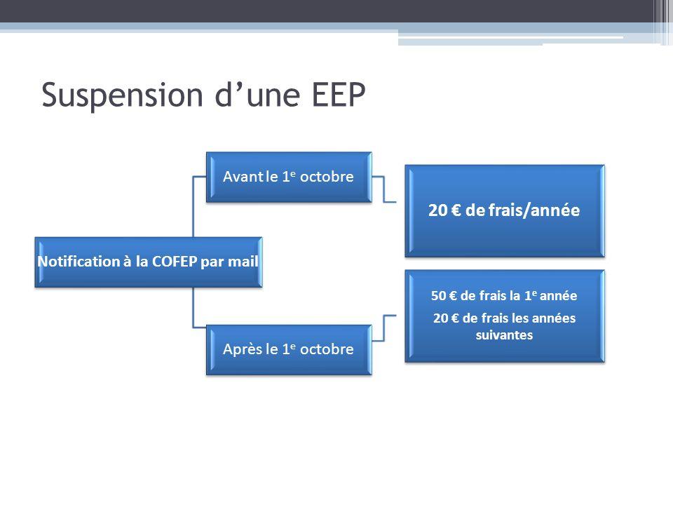 Notification à la COFEP par mail 20 € de frais les années suivantes