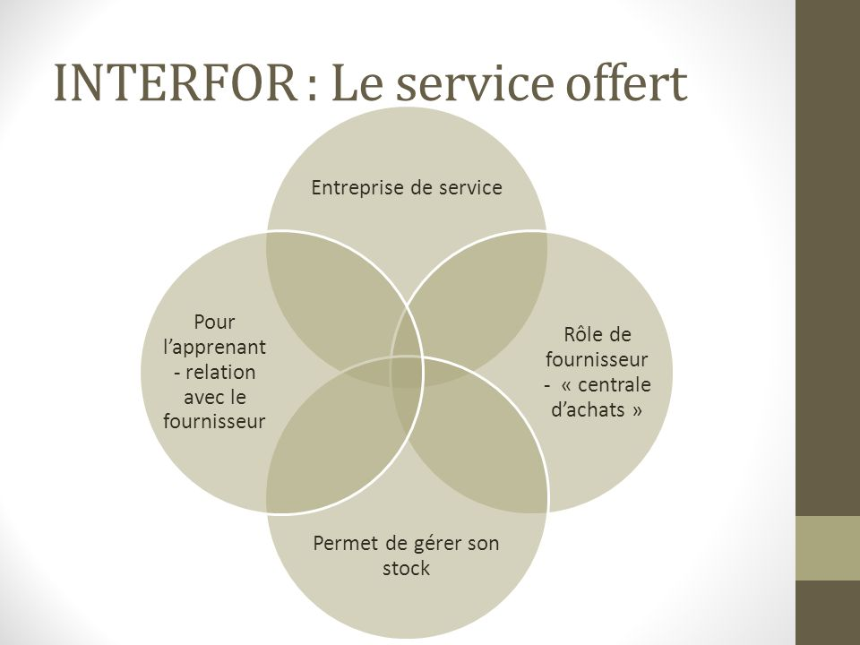 INTERFOR : Le service offert