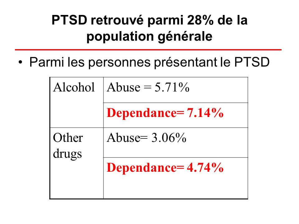 PTSD retrouvé parmi 28% de la population générale