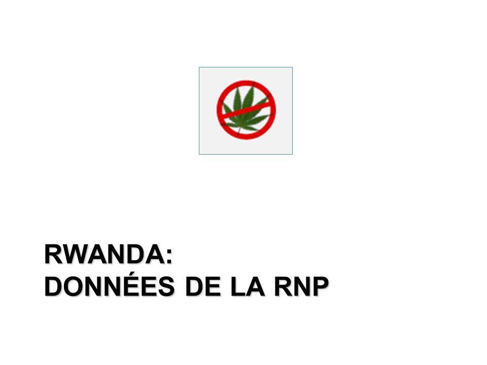 Rwanda: données de la RNP