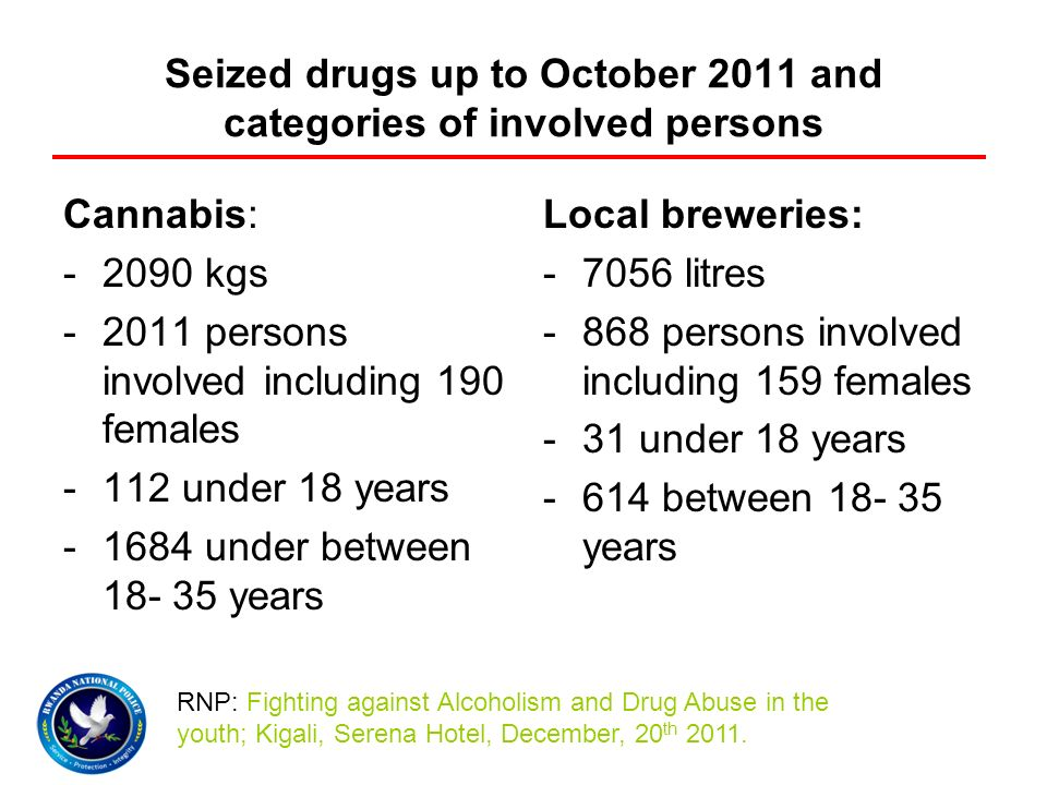 Seized drugs up to October 2011 and categories of involved persons