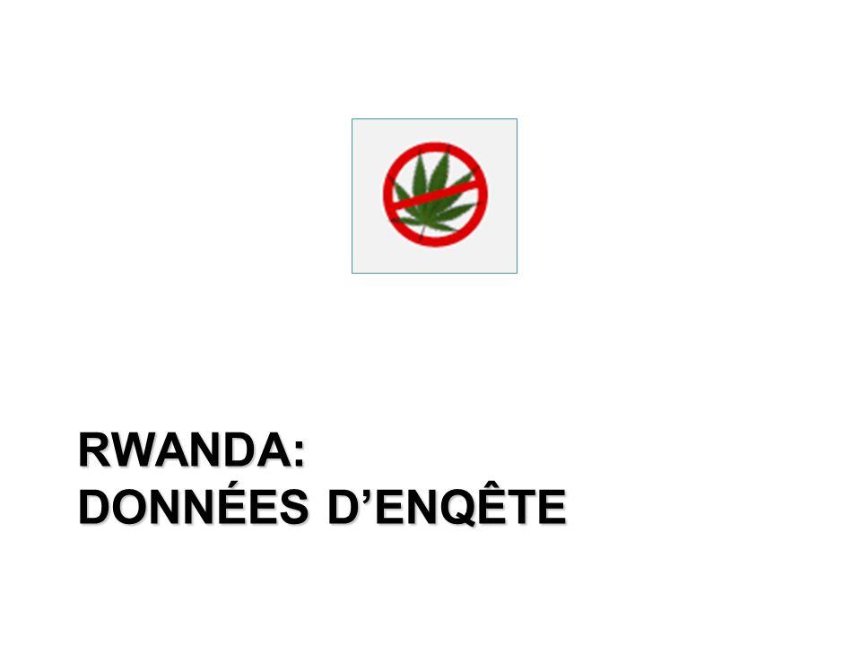 RWANDA: DONNÉES D'ENQÊTE