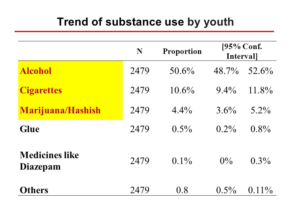 Trend of substance use by youth