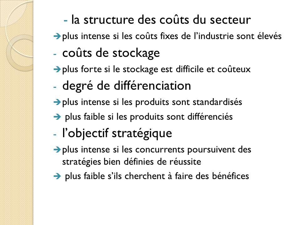 la structure des coûts du secteur coûts de stockage