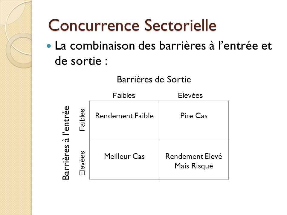 Concurrence Sectorielle