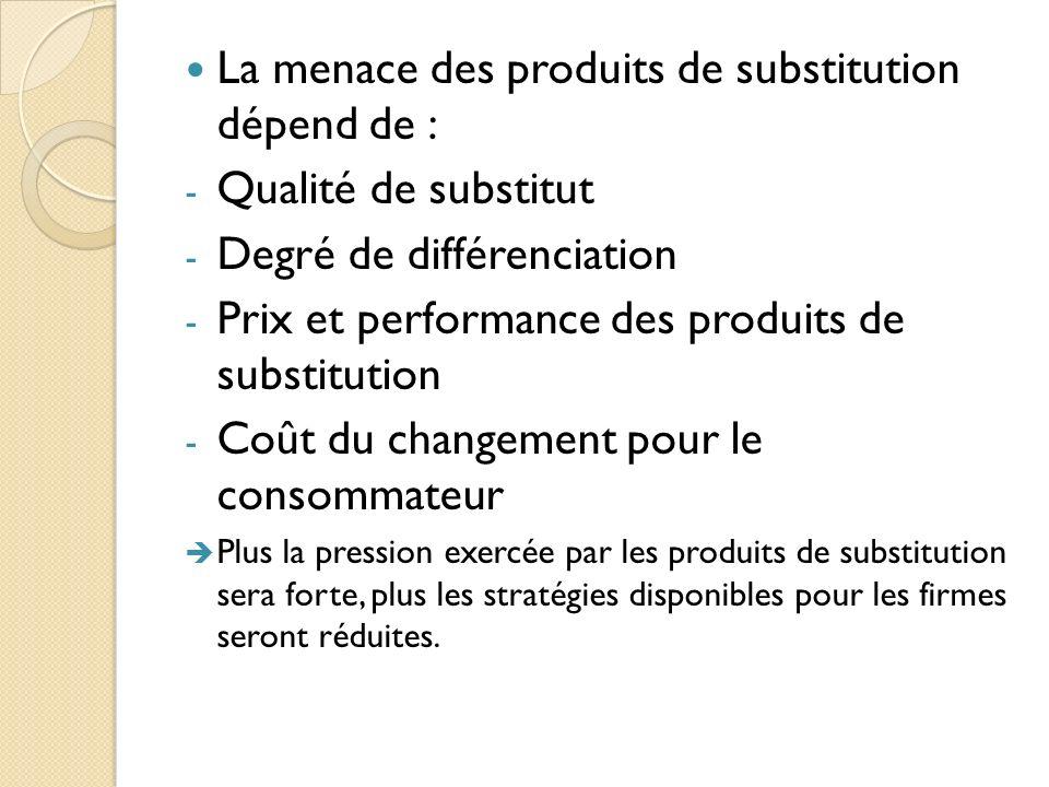 La menace des produits de substitution dépend de :