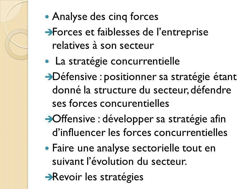 Analyse des cinq forces