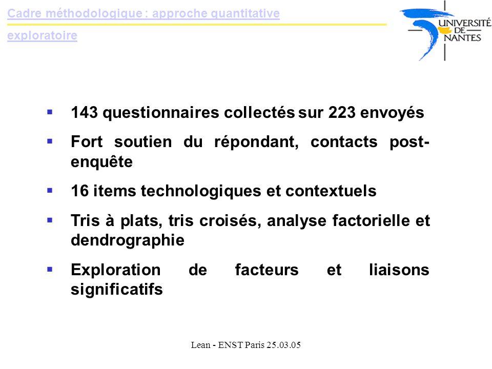 143 questionnaires collectés sur 223 envoyés
