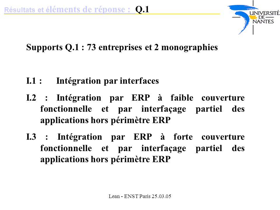 Supports Q.1 : 73 entreprises et 2 monographies