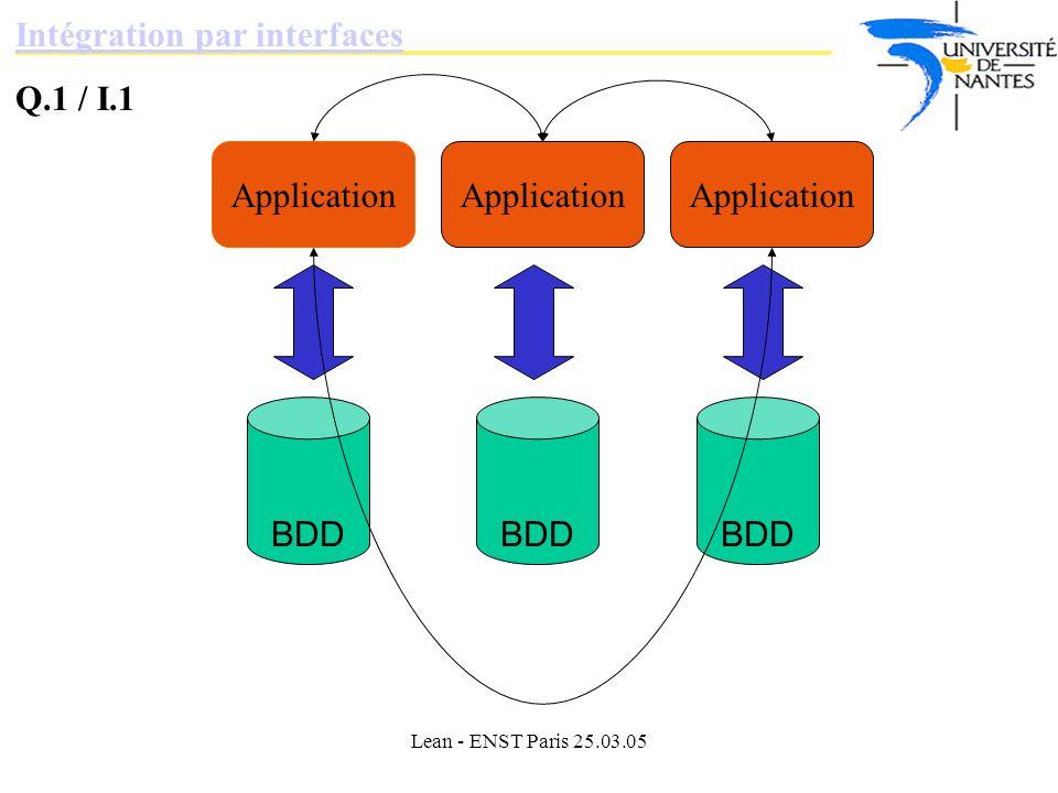 Intégration par interfaces Q.1 / I.1