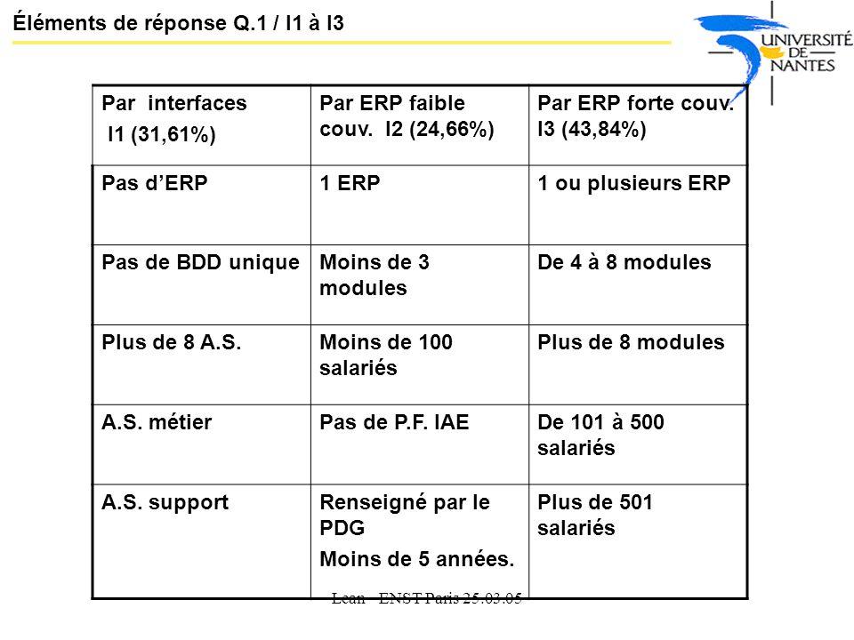 Éléments de réponse Q.1 / I1 à I3