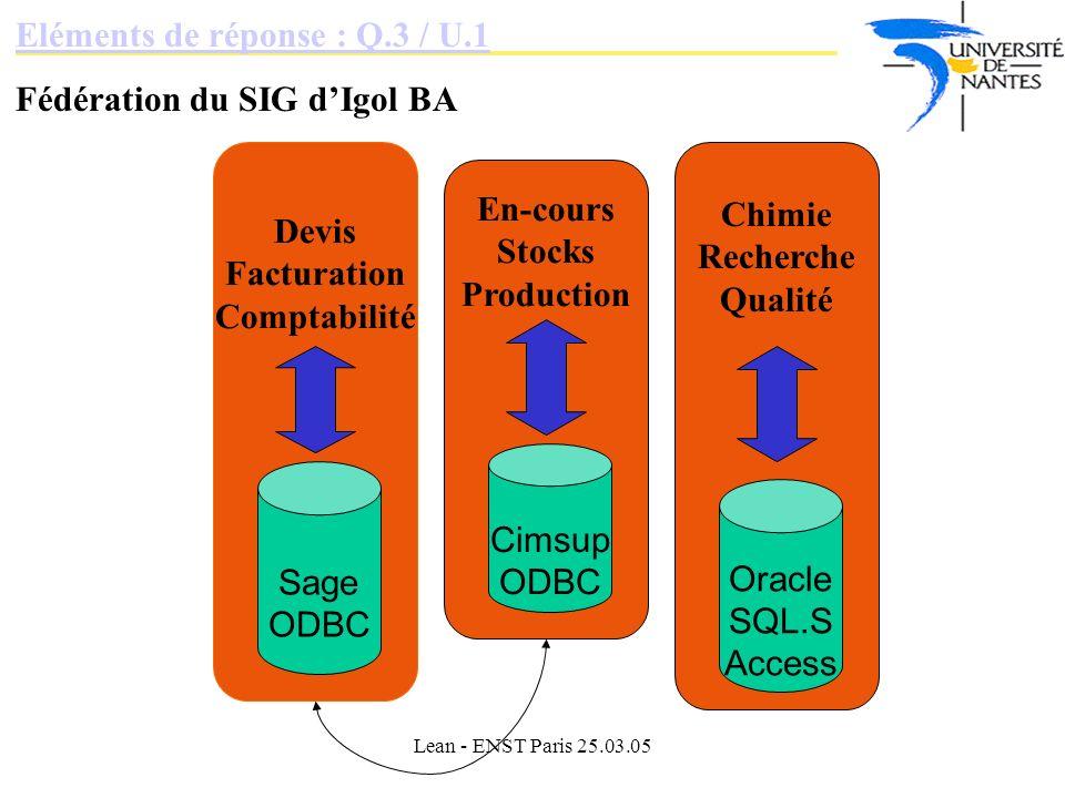 Eléments de réponse : Q.3 / U.1 Fédération du SIG d'Igol BA
