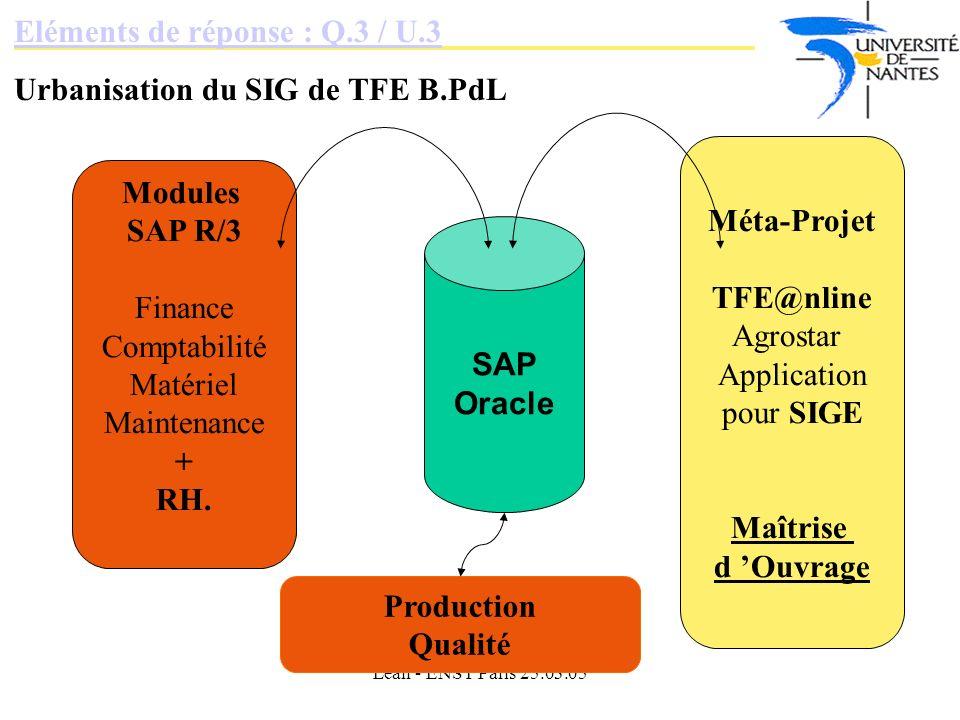 Eléments de réponse : Q.3 / U.3 Urbanisation du SIG de TFE B.PdL