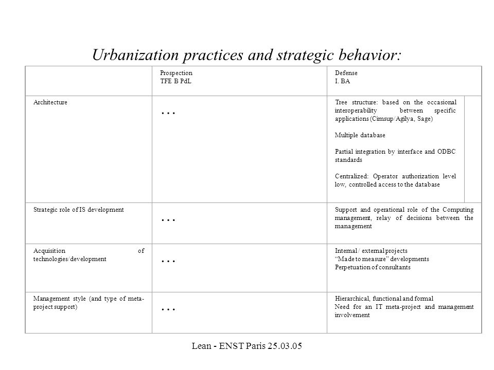 Urbanization practices and strategic behavior: