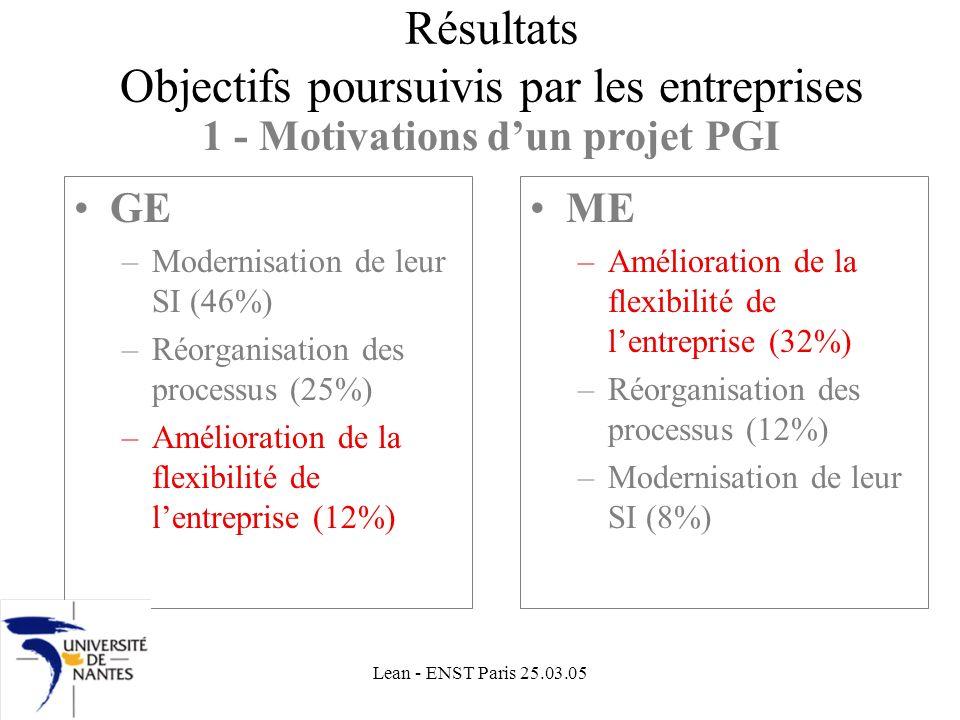Résultats Objectifs poursuivis par les entreprises